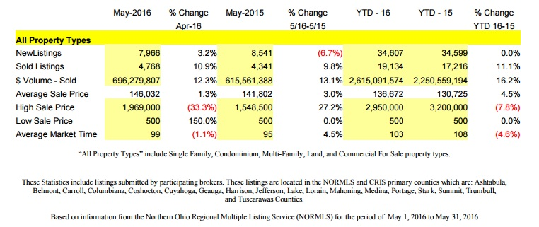 Northeast, Ohio Real Estate Home Sales Statistics - May 2016 Market - All Properties Sold & For Sale
